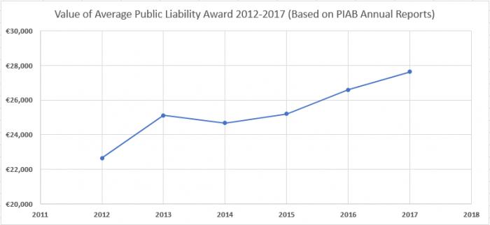 Value Of Average Public Liability Award 2012-2017