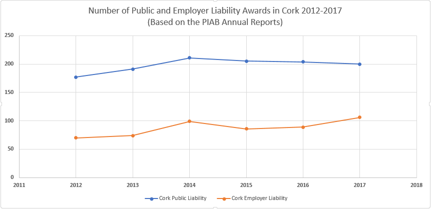 Number Of Public And Employer Liability Awards In Co. Cork 2012-2017