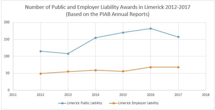 Number Of Public And Employer Liability Awards In Co. Limerick 2012-2017