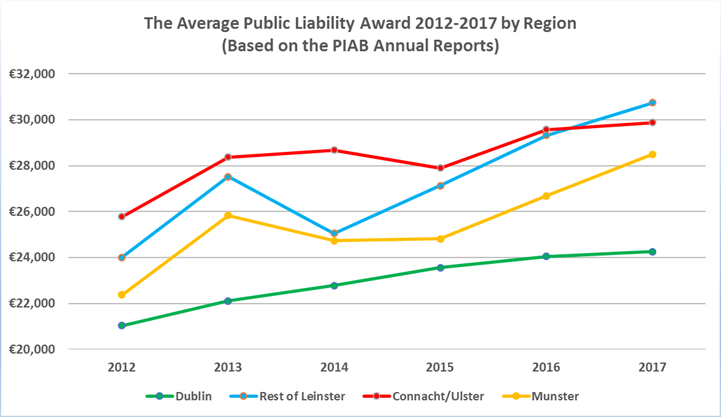 What Is The Average Value Of A Public Liability Award In Each Region?
