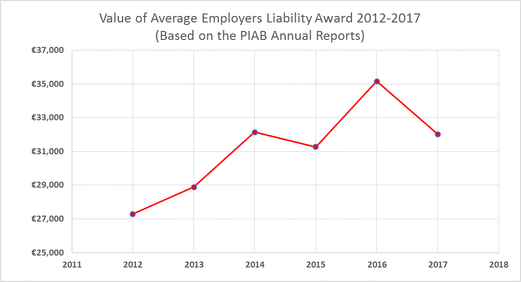 Value Of The Average Employers Liability Award 2012-2017