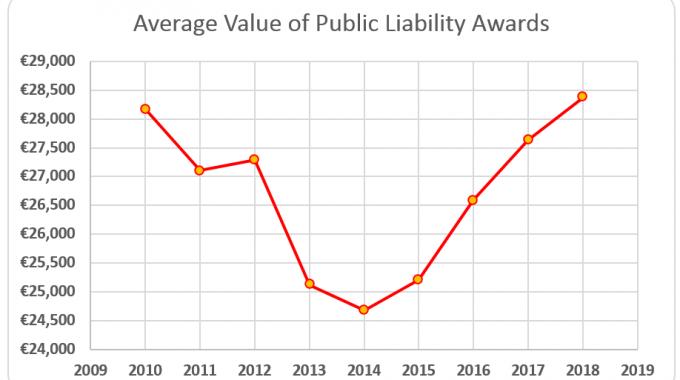 Average Public Liability Award