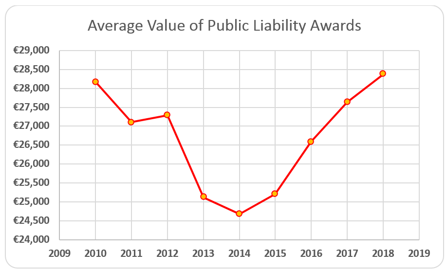 Average Public Liability Award